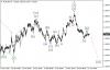 Сигналы для сделок по Волновому анализу и индикатору Ишимоку