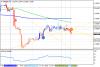 Прогноз по GBP/USD