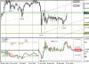 USD/JPY – ожидается пробой сопротивления