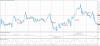 Технический анализ USD/CAD на 25ноября 2015