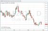 Стоимость нефти подешевела