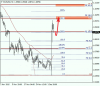 Анализ по Фибоначчи для EUR/USD и EUR/GBP