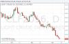 Нефть продолжает обновлять минимумы