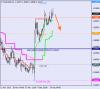 Анализ уровней Мюррея для EUR/USD и USD/CAD