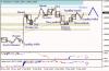 Анализ японских свечей для EUR/USD и USD/JPY