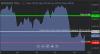 NASDAQ – торговая идея: на повышение