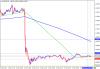EUR/USD - краткосрочные тенденции и торговые идеи