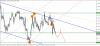 Торговые идеи по валютным парам EUR/USD, AUD/NZD и USD/RUB