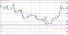 Технический анализ GBP/USD на 02 ноября 2015