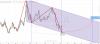 EUR/USD – отскок от канала