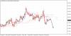 Сигналы для сделок по индикатору Ишимоку и анализу японских свечей