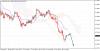 Сигналы для сделок по индикатору Ишимоку и уровням Мюррея