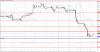 Технический анализ GBP/USD на 09 ноября 2015