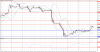 Технический анализ GBP/USD на 11 ноября 2015