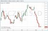 Золото умеренно снижается в цене