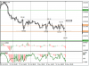 EUR/JPY: торговая идея – игра на повышение