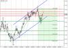 USD/CAD – Торговая идея: Цель для покупки 1,33