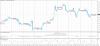 Прогноз по GBP/USD на 05 ноября 2015