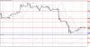 Технический анализ GBP/USD на 10 ноября 2015