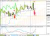 Прогноз по USD/CAD