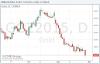 Золото рухнуло до многолетних минимумов