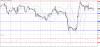 Технический анализ по GBP/USD на 07 декабря 2015