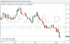 Нефть немного отыграла позиции