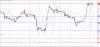Технический анализ GBP/USD на 10 декабря 2015