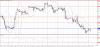Технический анализ GBP/USD на 18 декабря 2015