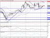 Технический анализ USD/JPY на 03 ноября 2015
