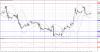 Технический анализ GBP/USD на 03 ноября 2015