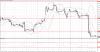 Технический анализ GBP/USD на 06 ноября 2015
