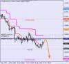 Анализ уровней Мюррея для EUR/USD и NZD/USD