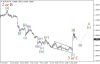 Волновой анализ EUR/USD, GBP/USD, USD/JPY и AUD/USD