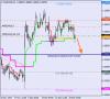 Анализ уровней Мюррея для EUR/USD и AUD/USD