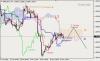 Анализ индикатора Ишимоку для GBP/USD и GOLD