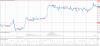 Прогноз по валютной паре USD/CAD на 13 ноября