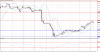 Технический анализ GBP/USD на 12 ноября 2015