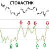 Стратегия Стохастик в бинарных опционах