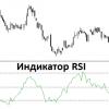 Прибыльная стратегия для бинарных опционов с использованием индикатора RSI