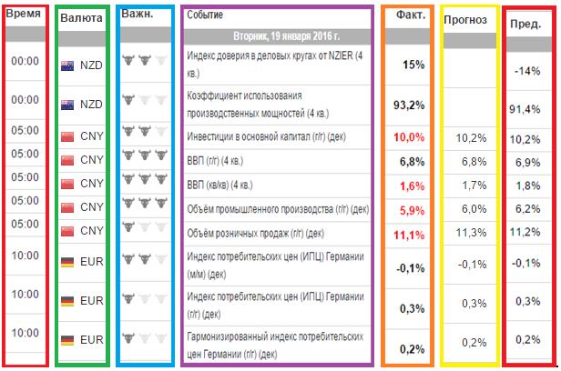 Календарь форекс на текущую неделю россия 1 invertir en forex chile