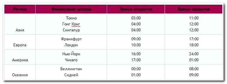 Расписание торговли биржи форекс изучение терминала